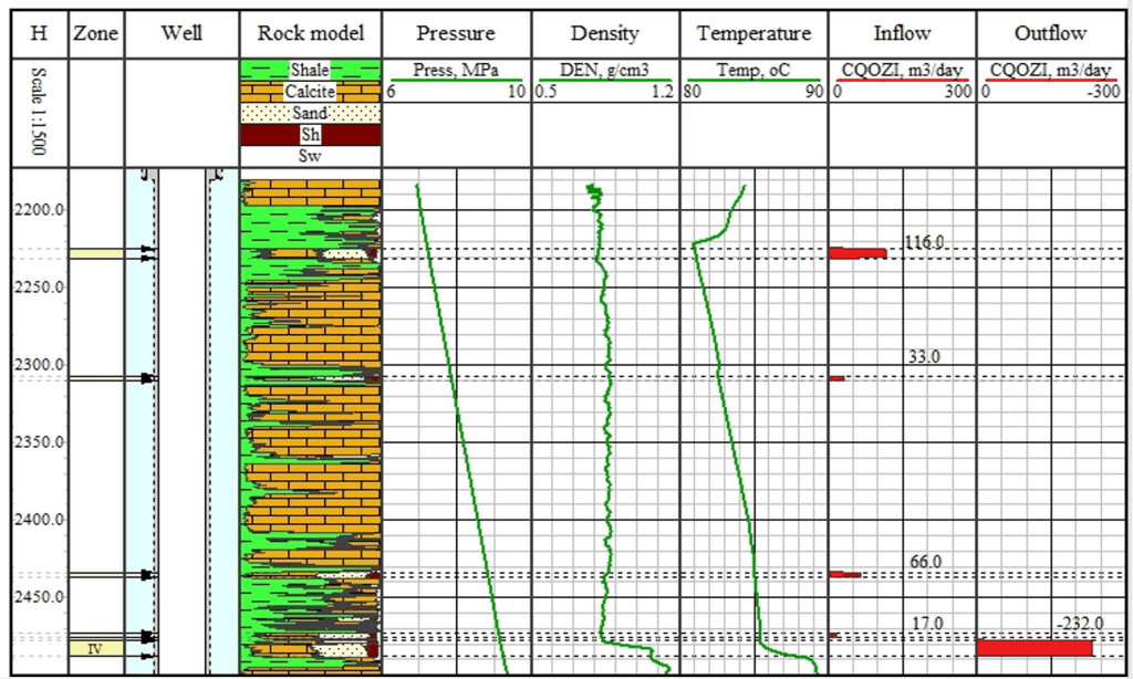 Production logging with Jet pump case study crossflow
