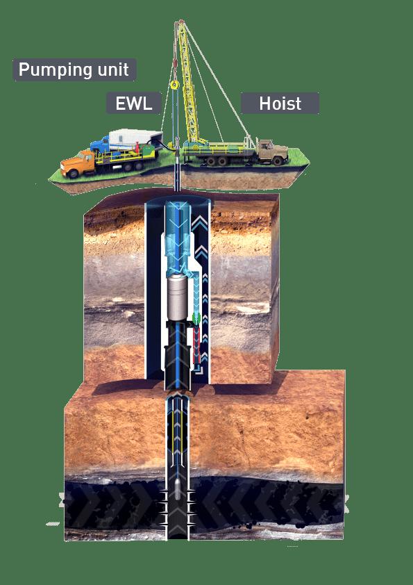 Vertical Wells PLT with Flowjet