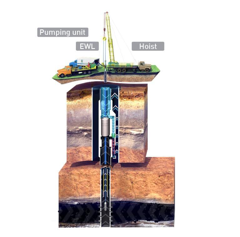 Vertical wells with FJP